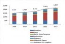 Jumlah Rumah Sakit di Indonesia