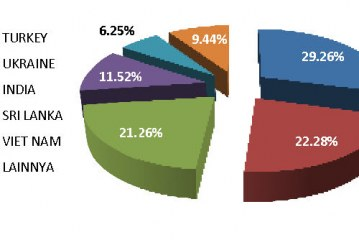Perkembangan Impor Tepung Terigu (BIZTEKA – Oktober 2016)