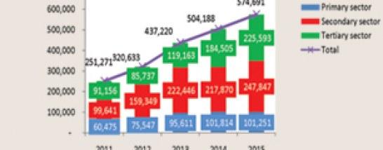 Investasi Sektor Industri di Indonesia  Masih Terus Melaju