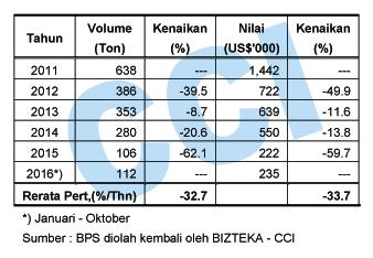 cyclohexane indonesia