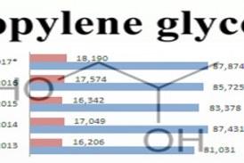 Prospek Industri dan Pemasaran Propylene Glycol di Indonesia