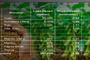 Luas Lahan Panen, Produktivitas dan Produksi Kedelai