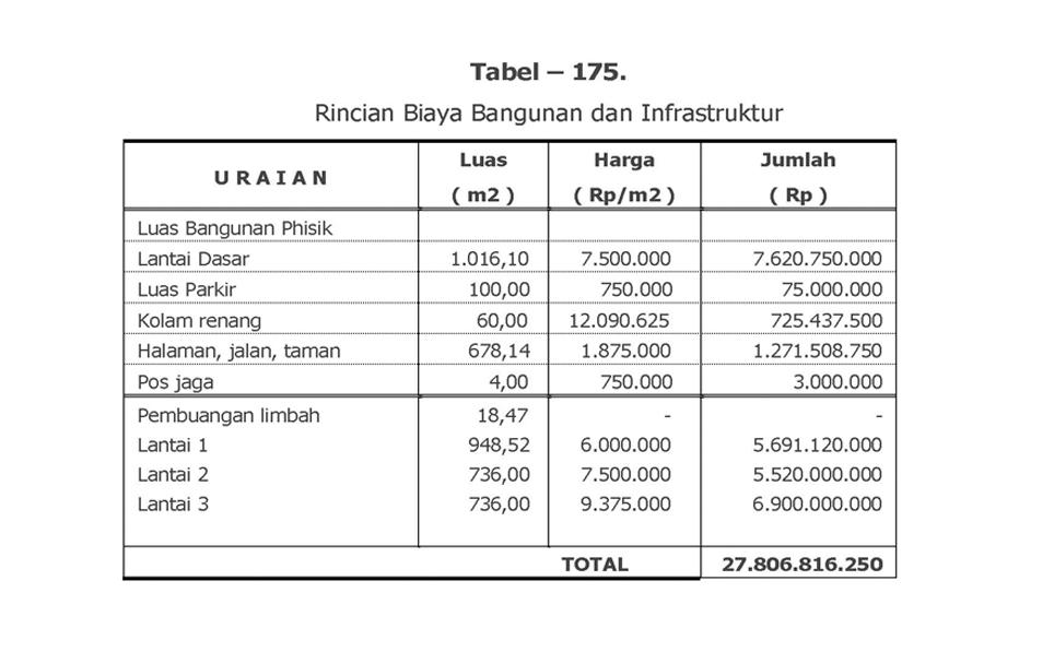Biaya infrastruktur Hotel
