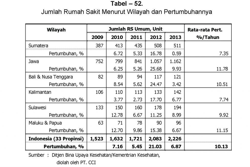 Jumlah Rumah Sakit Indonesia