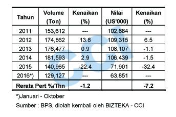 Paper Indonesia Menurun