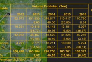 Produksi Pestisida Indonesia