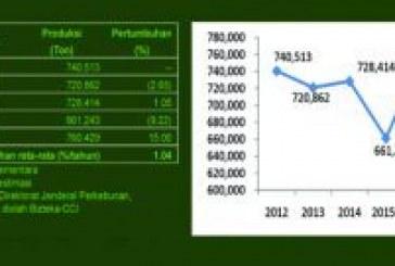 Produksi Kakao Meningkat Tipis