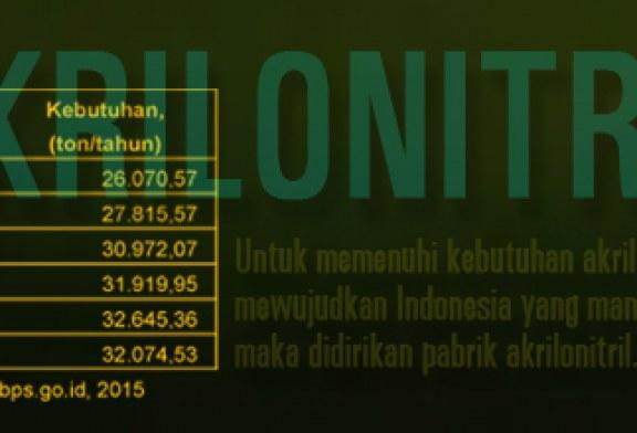 Kebutuhan Akrilonitril di Indonesia