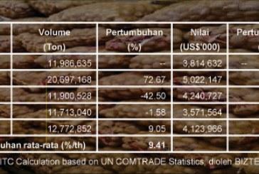 Impor Kentang Dunia Cenderung Meningkat