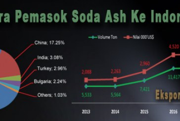 Ekspor Impor Soda Ash Indonesia