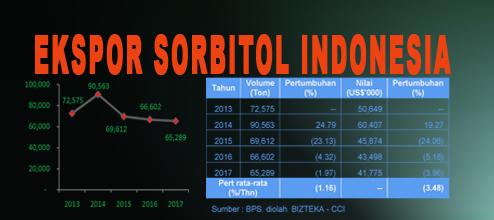 Ekspor Sorbitol Indonesia