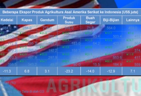 Nilai Impor Produk Agrikultura Asal A.S. Lebih Tinggi Dari Nilai Barang Ekspor Indonesia