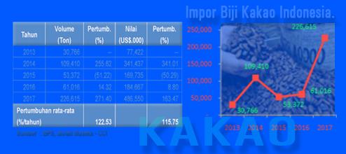 Impor Biji Kako Indonesia