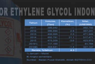 Impor Ethylene Glycol Indonesia
