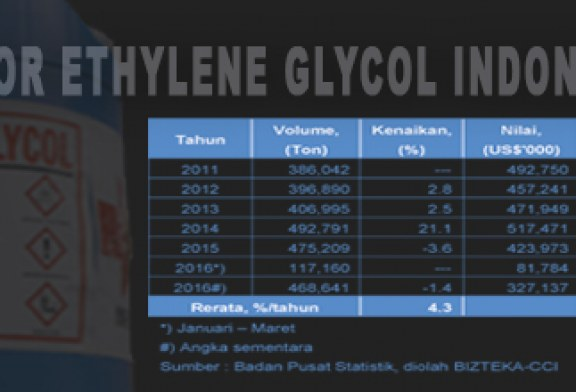Impor Ethylene Glycol Indonesia