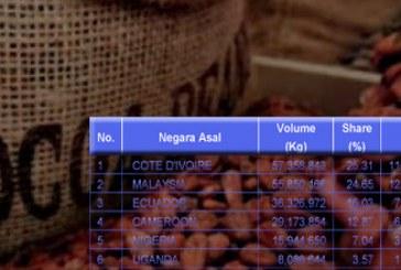 Perkembangan Impor Biji Kakao Indonesia