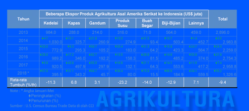 Nilai Impor Produk Agrikultura Asal Amerika