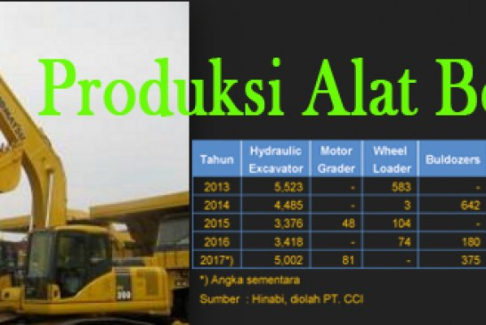 Industri dan Pemasaran Alat Berat di Indonesia