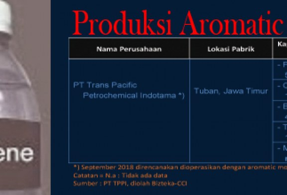 Perkembangan Industri Aromatik Hulu