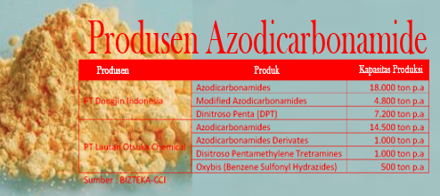 Produsen Azodicarbonamide di Indonesia