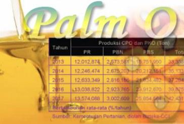 Pemasaran Minyak Sawit di Indonesia