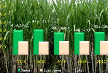 Produksi Tebu Indonesia