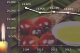 PRODUK LILIN Hasil Olahan Minyak Kelapa Sawit Untuk Industri Batik
