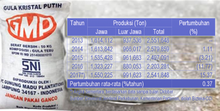 Kapasitas Produksi Gula Indonesia