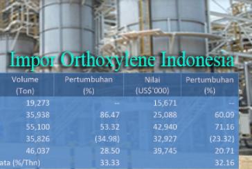 Impor Orthoxylene Indonesia