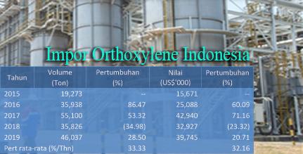 Konsumsi Orthoxylene Indonesia