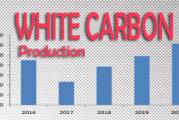 Produksi White Carbon di Indonesia