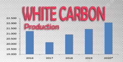 Konsumsi produsen white carbon