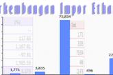 Perkembangan Impor Ethanol Indonesia